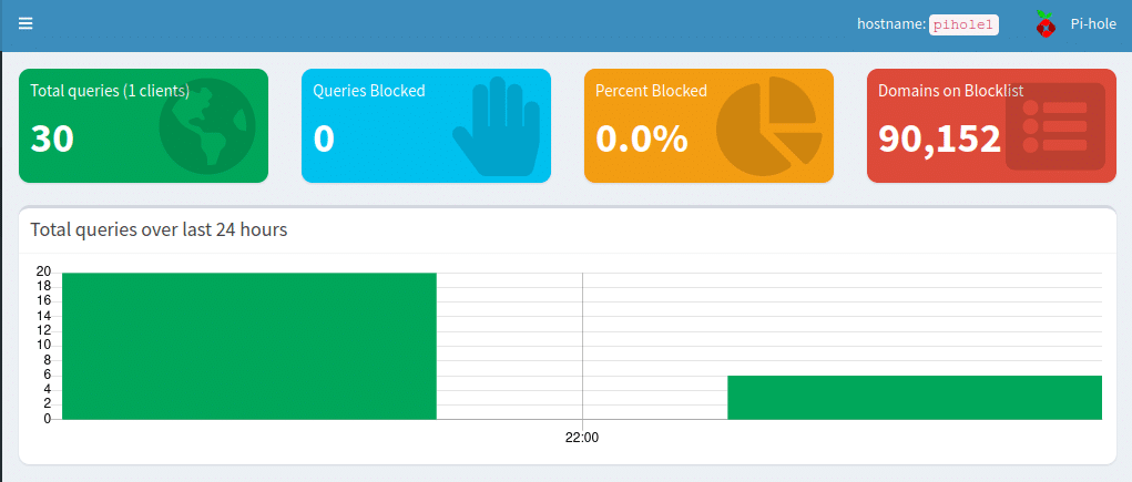 Cover image of Pi-hole dashboard
